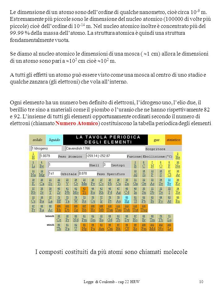 Legge di Coulomb - cap 22 HRW