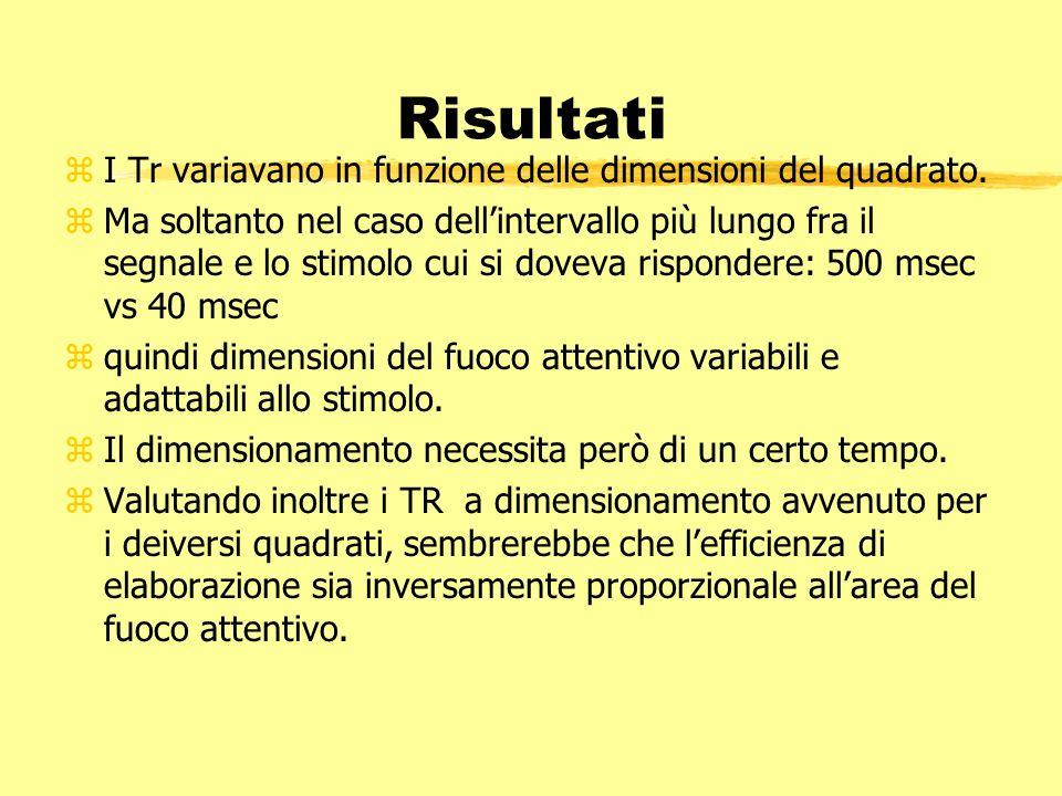 Risultati I Tr variavano in funzione delle dimensioni del quadrato.
