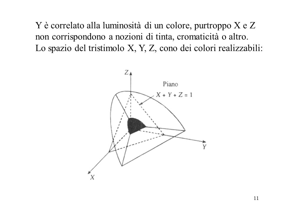 Y è correlato alla luminosità di un colore, purtroppo X e Z