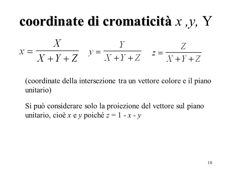 coordinate di cromaticità x ,y, Y