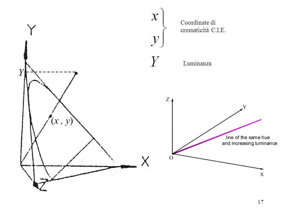 Coordinate di cromaticità C.I.E. Luminanza Y (x , y)