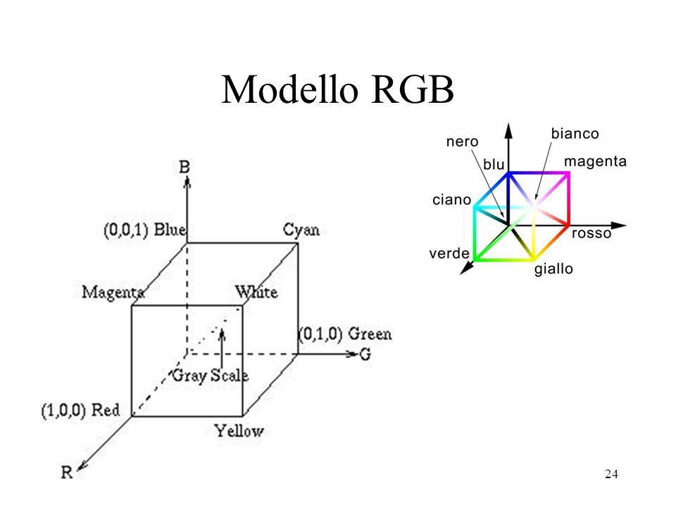 Modello RGB
