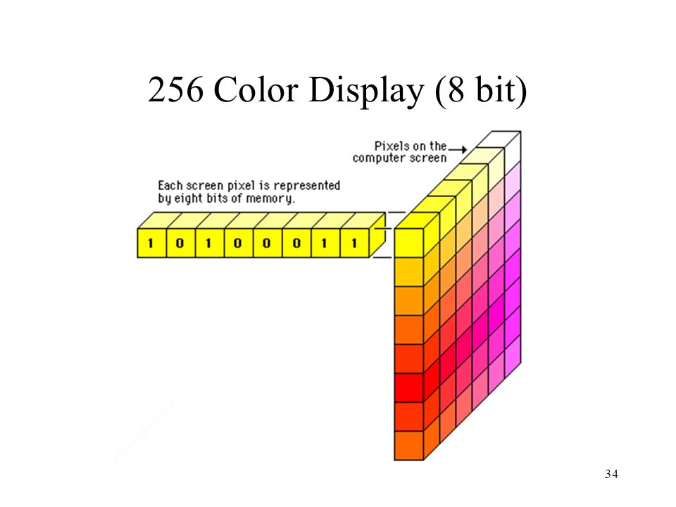 256 Color Display (8 bit)