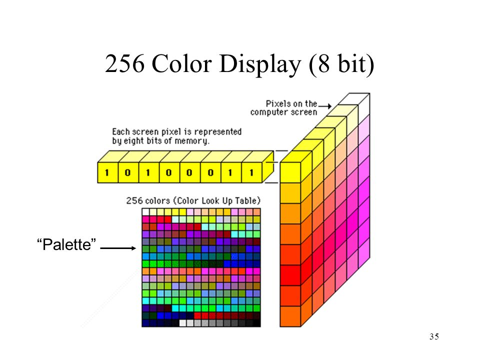 256 Color Display (8 bit) Palette