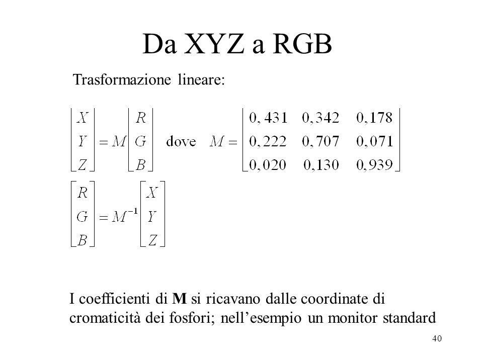 Da XYZ a RGB Trasformazione lineare:
