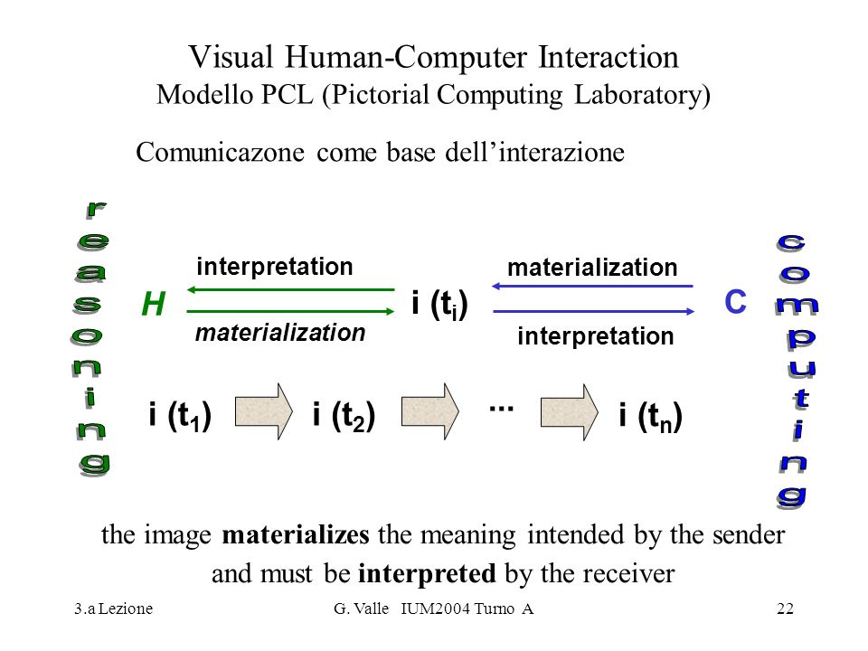 Visual Human-Computer Interaction Modello PCL (Pictorial Computing Laboratory)
