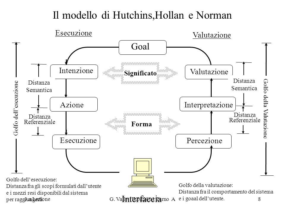 Il modello di Hutchins,Hollan e Norman