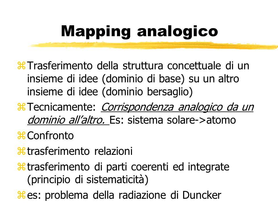 Mapping analogico Trasferimento della struttura concettuale di un insieme di idee (dominio di base) su un altro insieme di idee (dominio bersaglio)