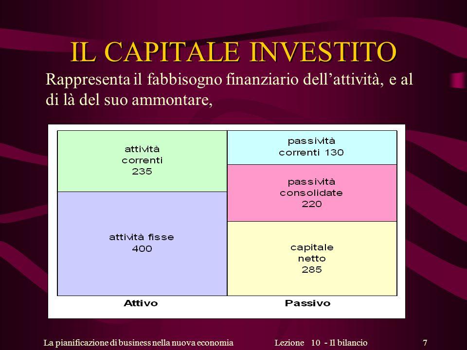 IL CAPITALE INVESTITO Rappresenta il fabbisogno finanziario dell'attività, e al di là del suo ammontare,