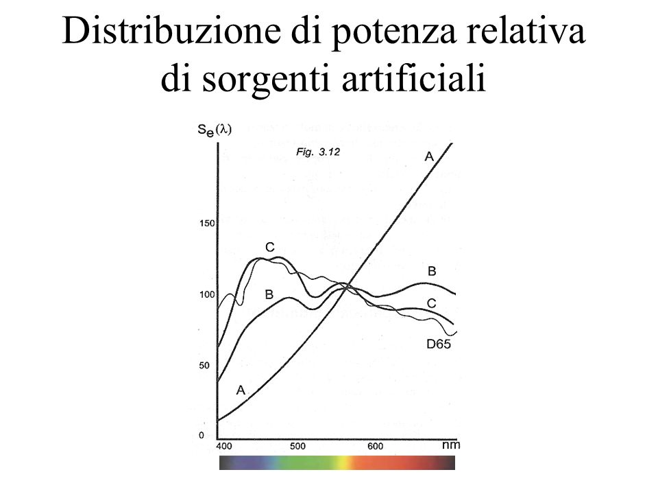 Distribuzione di potenza relativa di sorgenti artificiali