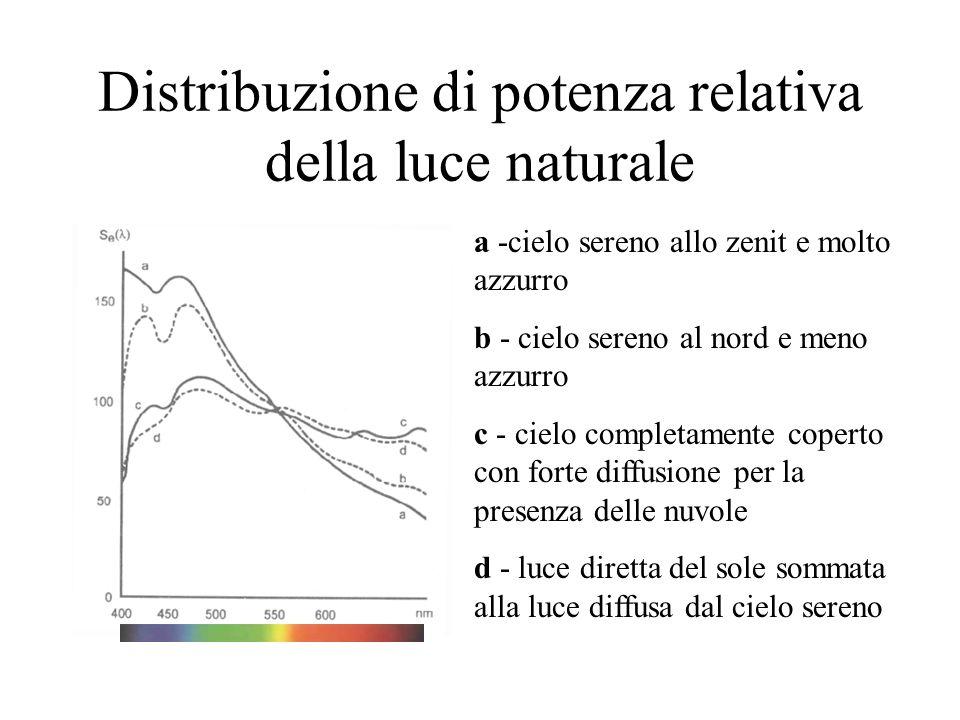 Distribuzione di potenza relativa della luce naturale