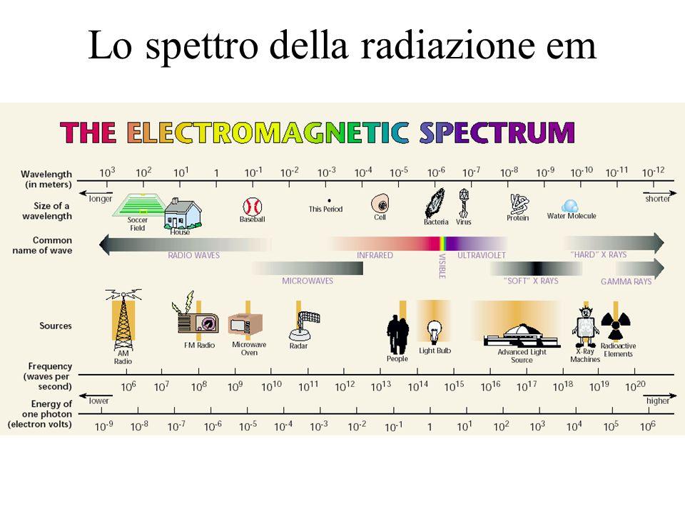 Lo spettro della radiazione em
