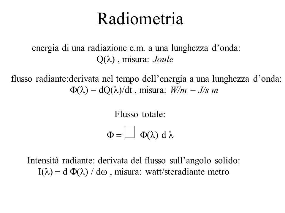 Radiometria energia di una radiazione e.m. a una lunghezza d'onda: