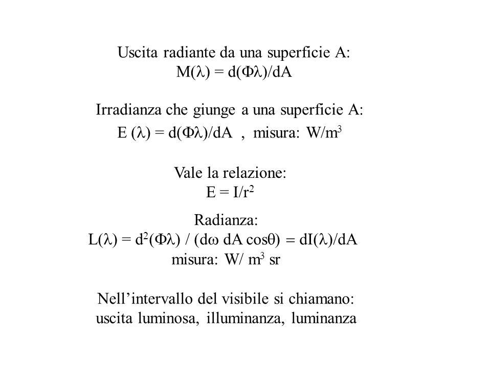 Uscita radiante da una superficie A: M(l) = d(Fl)/dA