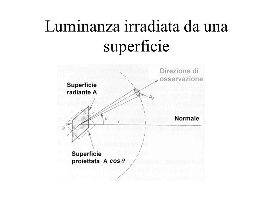 Luminanza irradiata da una superficie