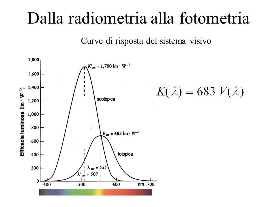 Dalla radiometria alla fotometria