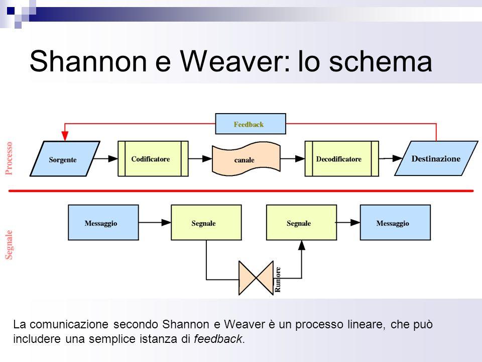 Shannon e Weaver: lo schema