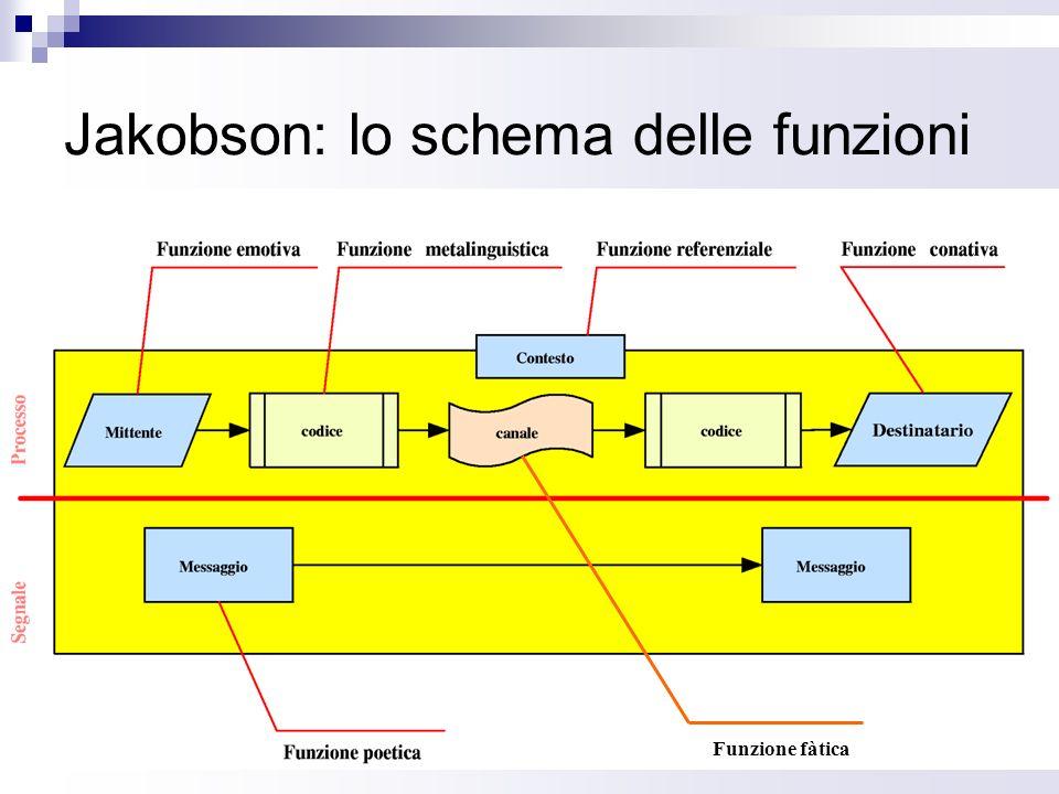 Jakobson: lo schema delle funzioni
