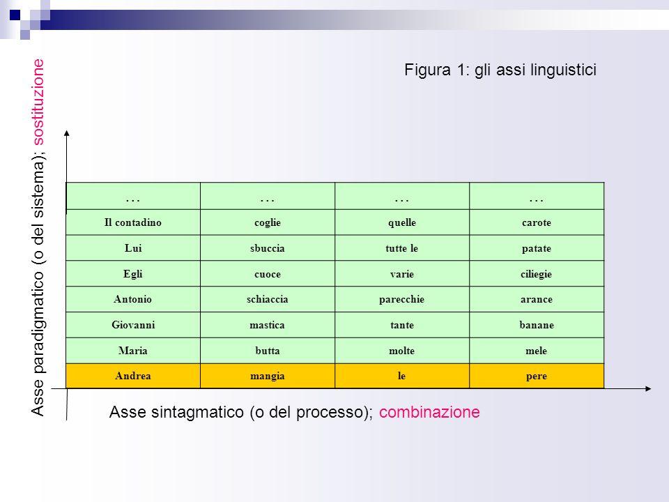 Figura 1: gli assi linguistici