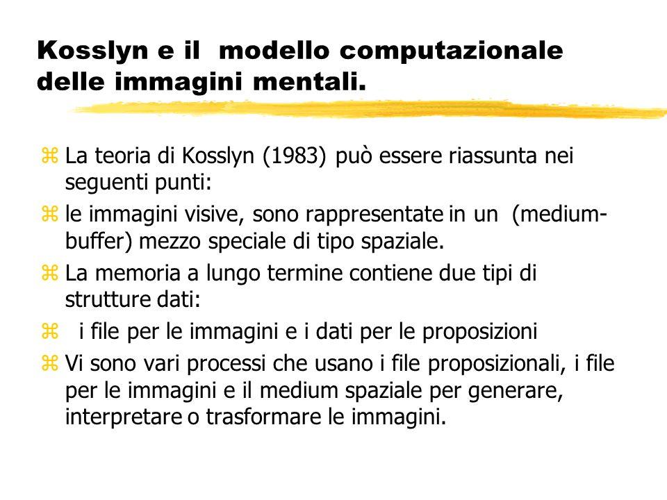Kosslyn e il modello computazionale delle immagini mentali.