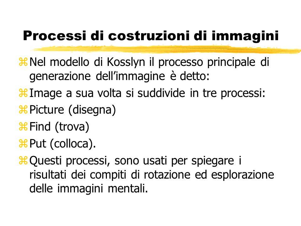 Processi di costruzioni di immagini