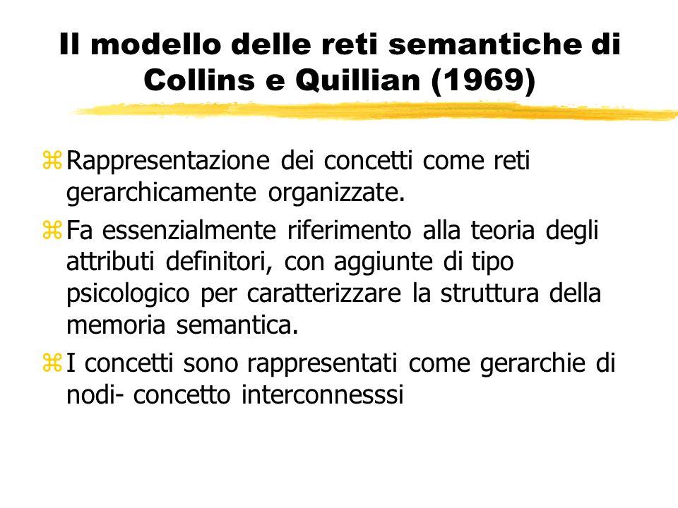 Il modello delle reti semantiche di Collins e Quillian (1969)