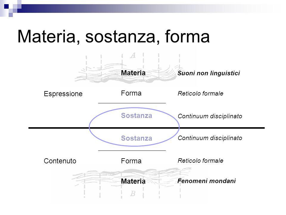 Materia, sostanza, forma