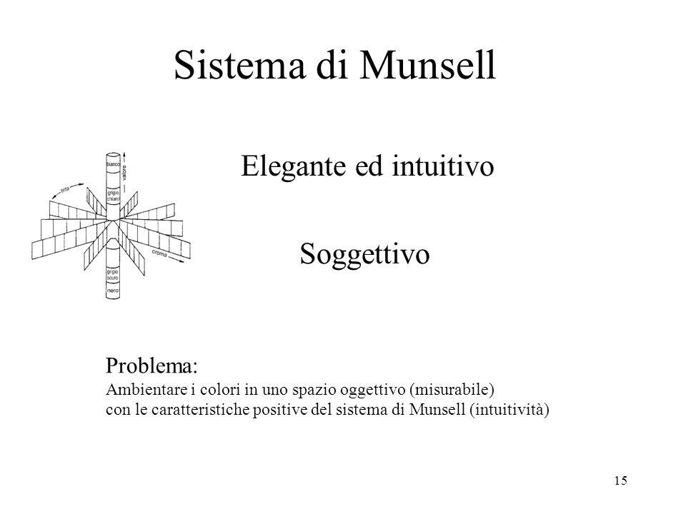 Sistema di Munsell Elegante ed intuitivo Soggettivo Problema: