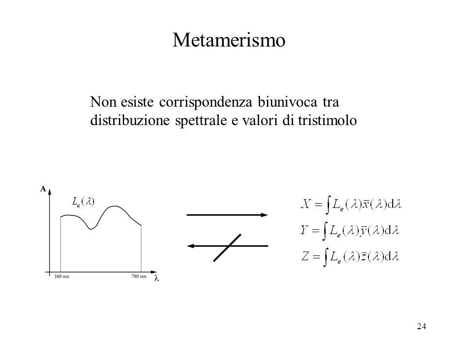 Metamerismo Non esiste corrispondenza biunivoca tra