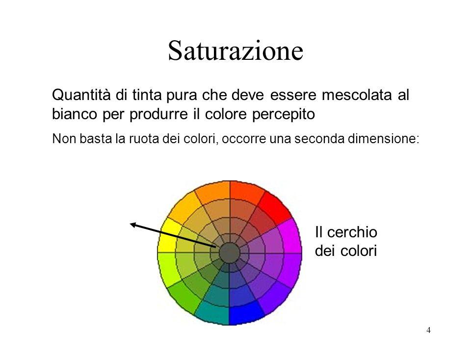 Saturazione Quantità di tinta pura che deve essere mescolata al bianco per produrre il colore percepito.