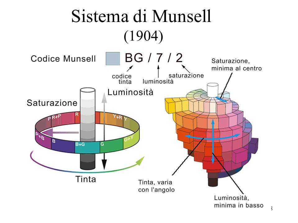 Sistema di Munsell (1904)