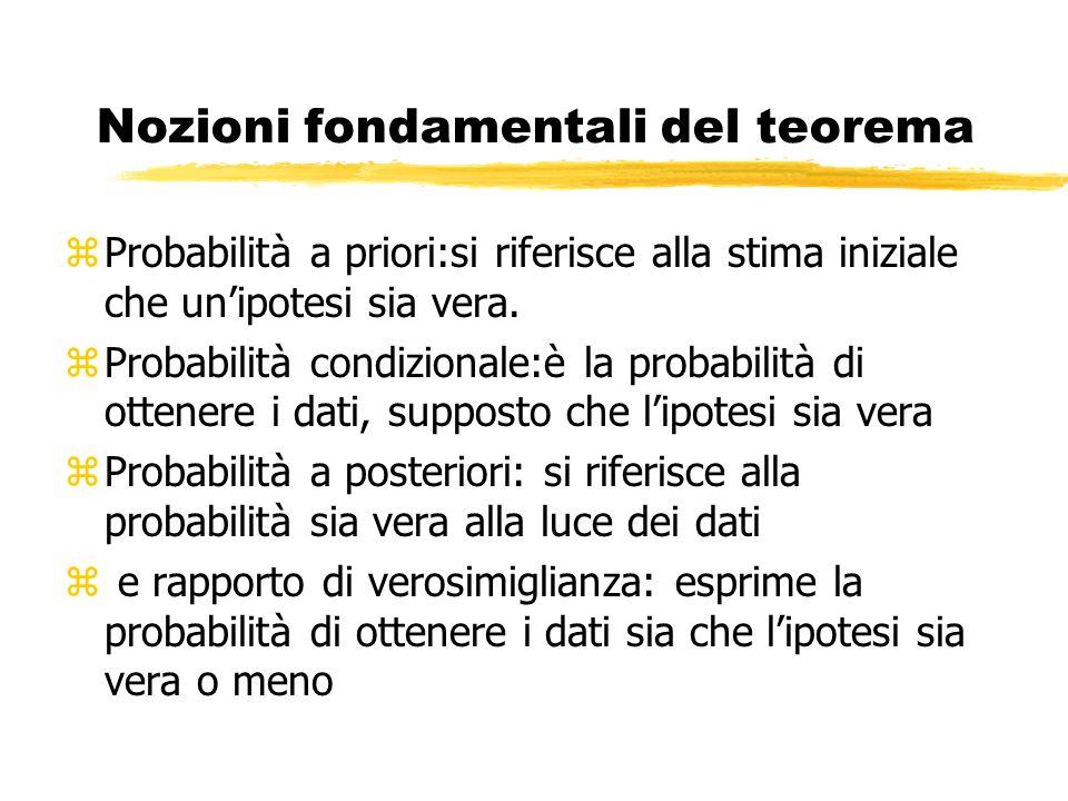 Nozioni fondamentali del teorema