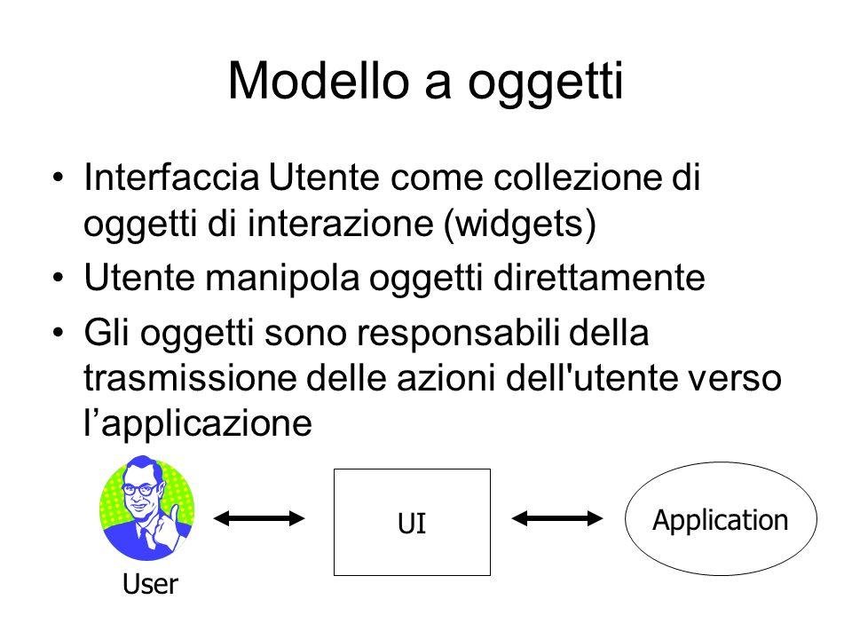 Modello a oggetti Interfaccia Utente come collezione di oggetti di interazione (widgets) Utente manipola oggetti direttamente.