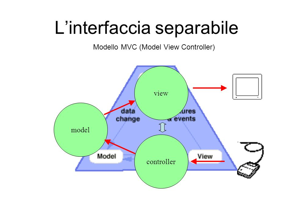 L'interfaccia separabile