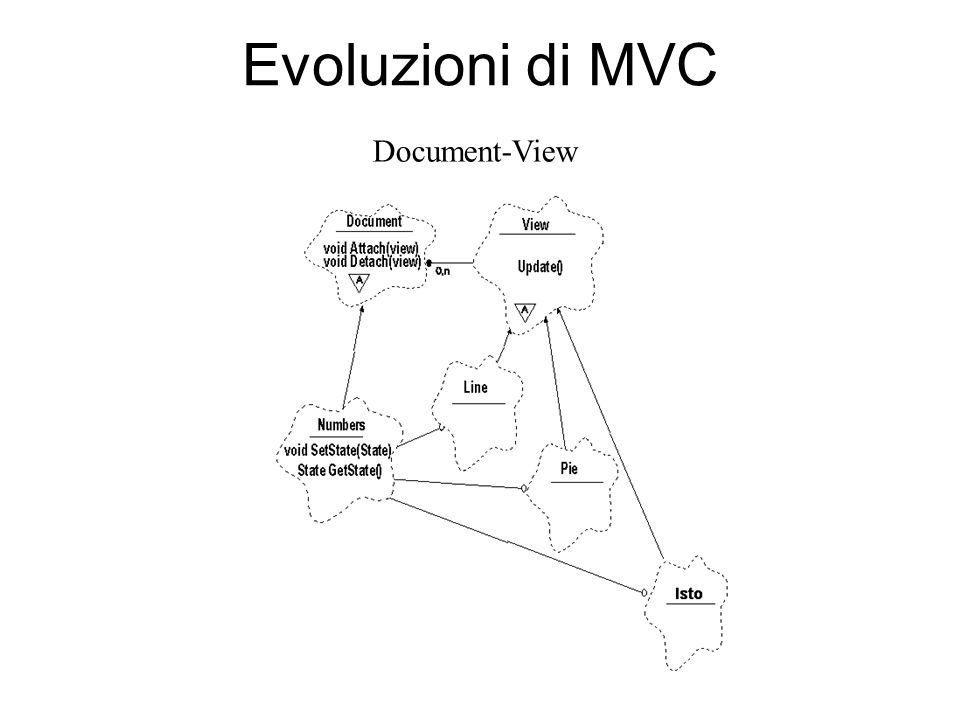 Evoluzioni di MVC Document-View