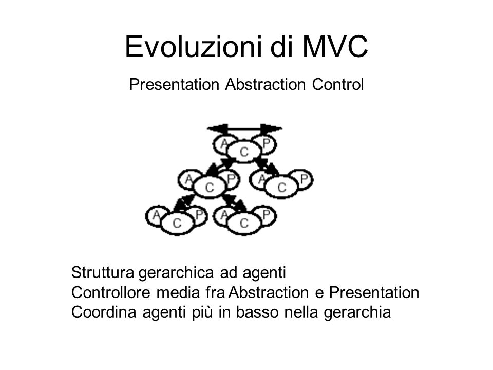 Evoluzioni di MVC Presentation Abstraction Control