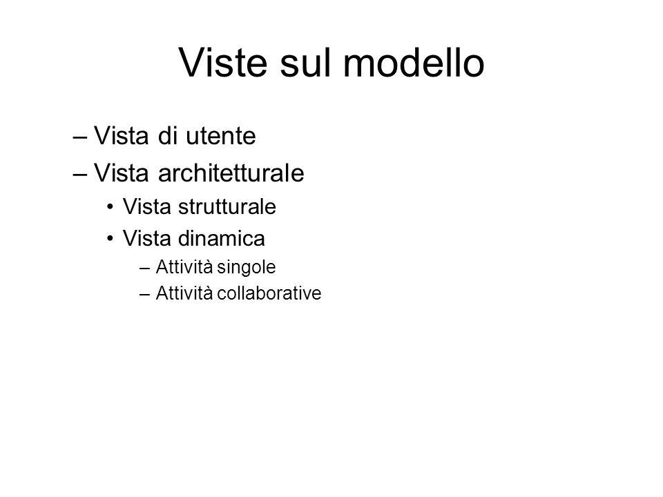 Viste sul modello Vista di utente Vista architetturale