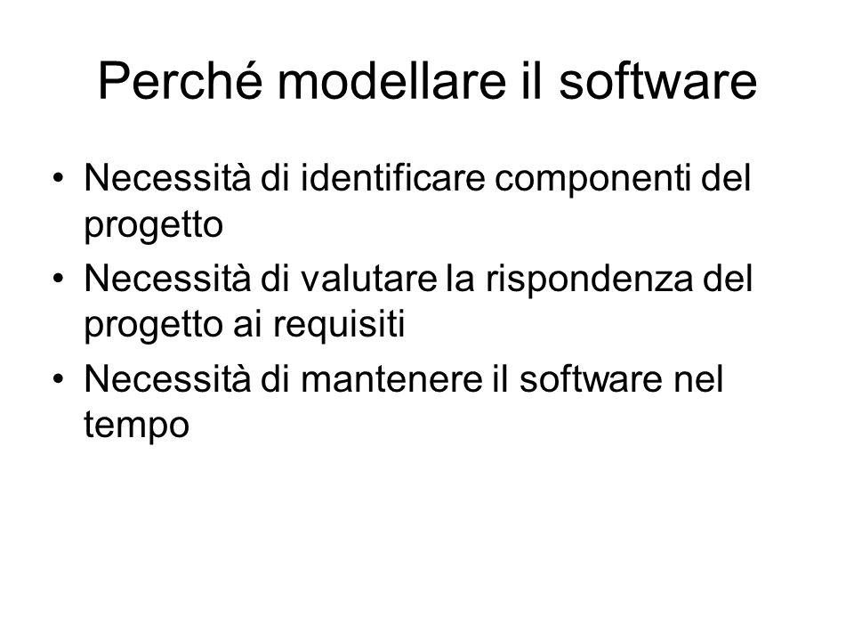 Perché modellare il software