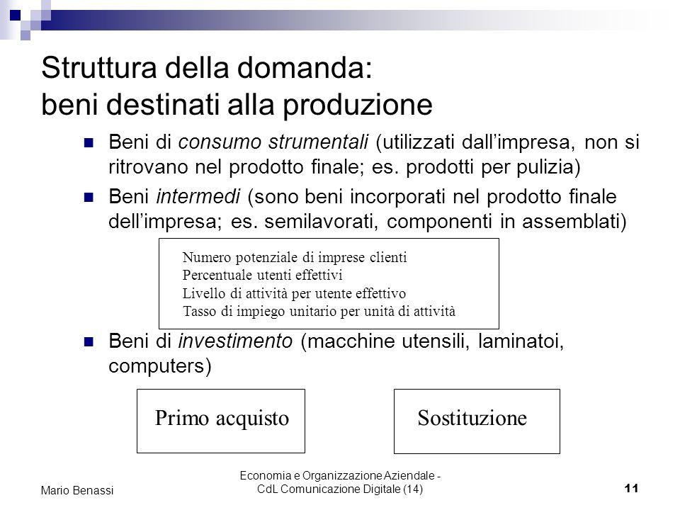 Struttura della domanda: beni destinati alla produzione