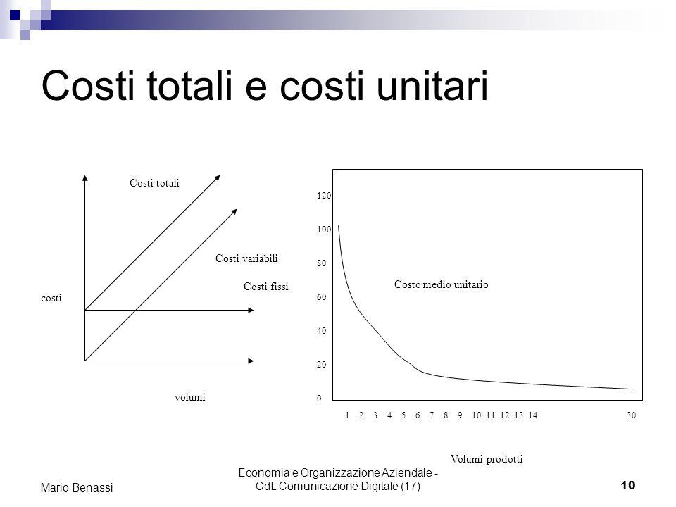 Costi totali e costi unitari