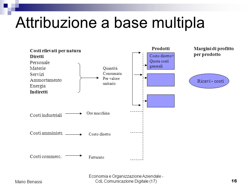Attribuzione a base multipla