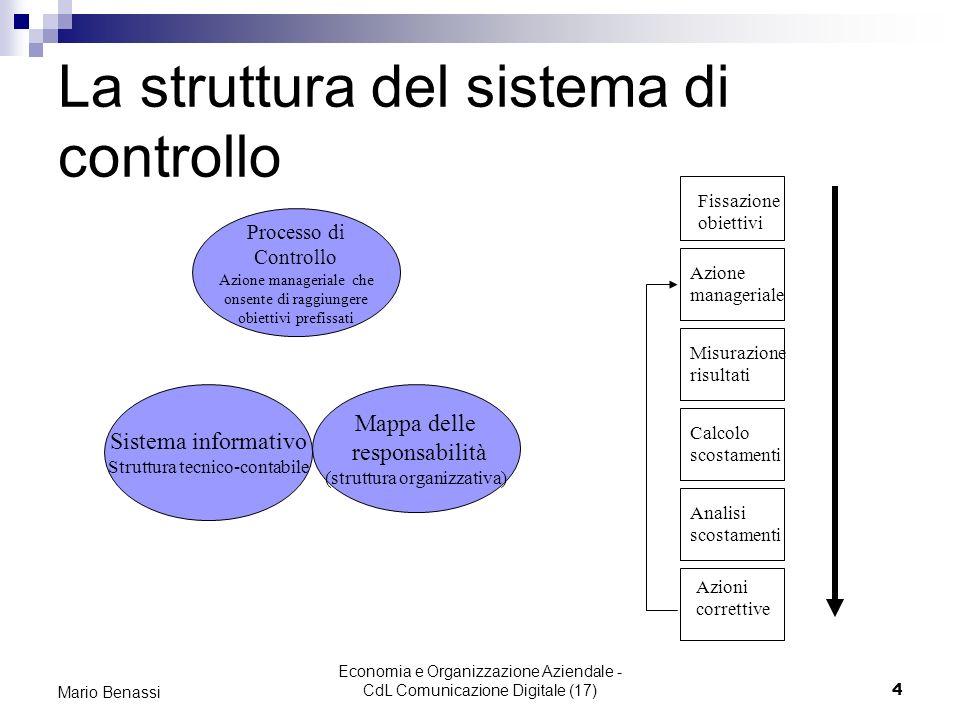 La struttura del sistema di controllo