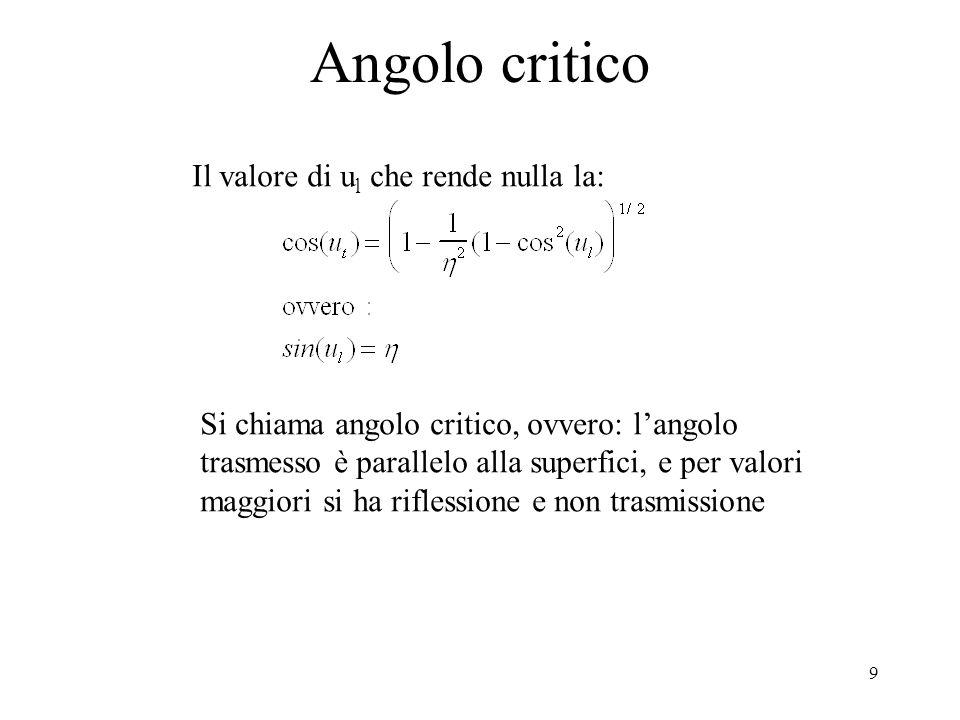 Angolo critico Il valore di ul che rende nulla la: