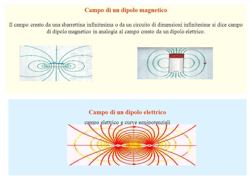 Campo di un dipolo magnetico Campo di un dipolo elettrico