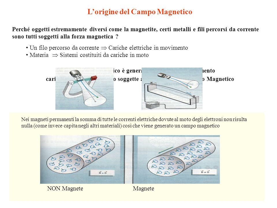 L'origine del Campo Magnetico