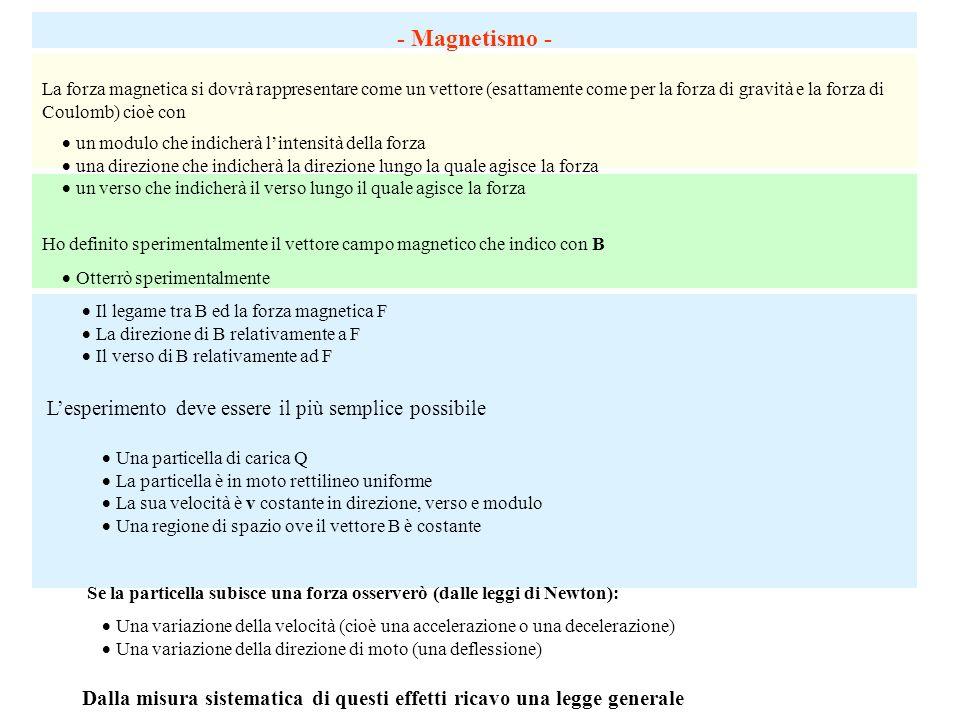- Magnetismo - L'esperimento deve essere il più semplice possibile