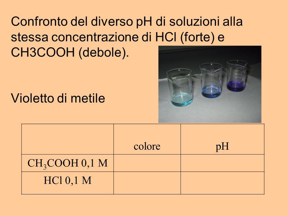 Confronto del diverso pH di soluzioni alla stessa concentrazione di HCl (forte) e CH3COOH (debole). Violetto di metile
