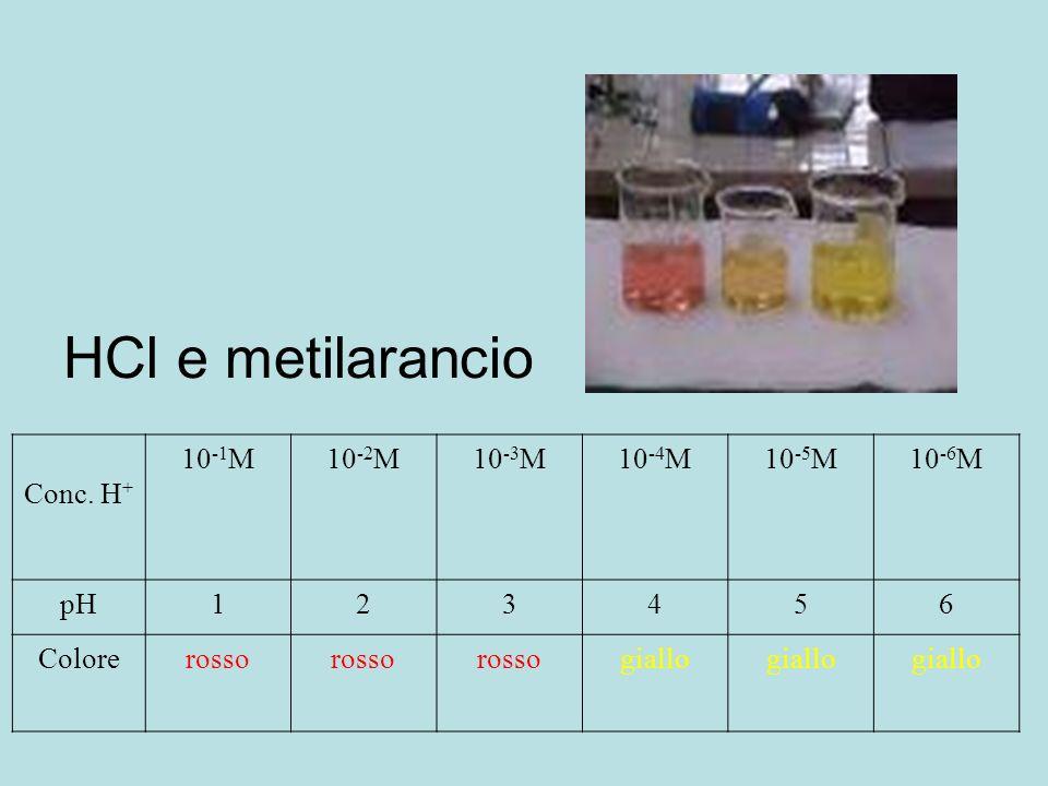 HCl e metilarancio Conc. H+ 10-1M 10-2M 10-3M 10-4M 10-5M 10-6M pH 1 2