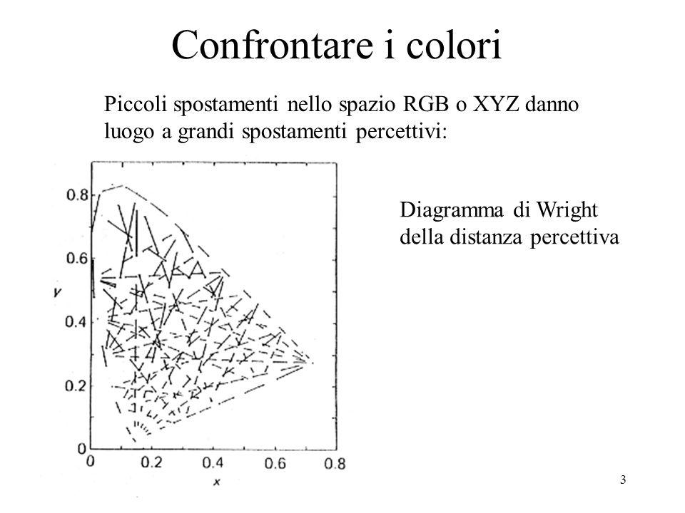 Confrontare i colori Piccoli spostamenti nello spazio RGB o XYZ danno
