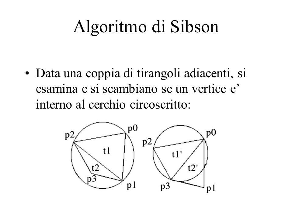 Algoritmo di Sibson Data una coppia di tirangoli adiacenti, si esamina e si scambiano se un vertice e' interno al cerchio circoscritto: